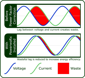 Power Factor Graph showing voltage, current, wasted power